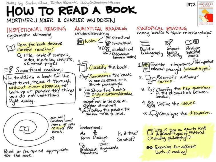 como ler livros esquema how to read a book