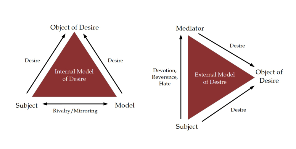 teoria mimética diagrama 02