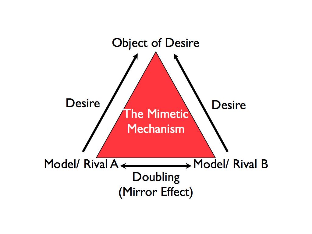 teoria mimética diagrama